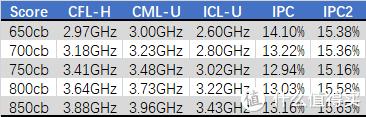 相同跑分下对比实际运行频率的差别和幅度