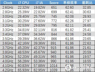 预估出3.6-4.2GHz区间IceLake的性能