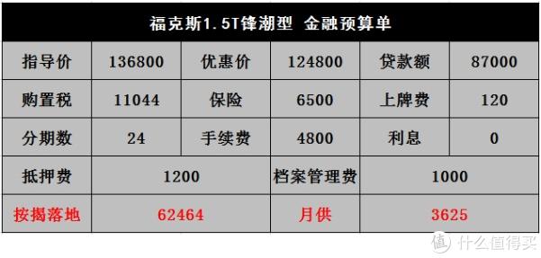 2020款福克斯:两厢比三厢关注高,6月清库价格导致如今卖不动