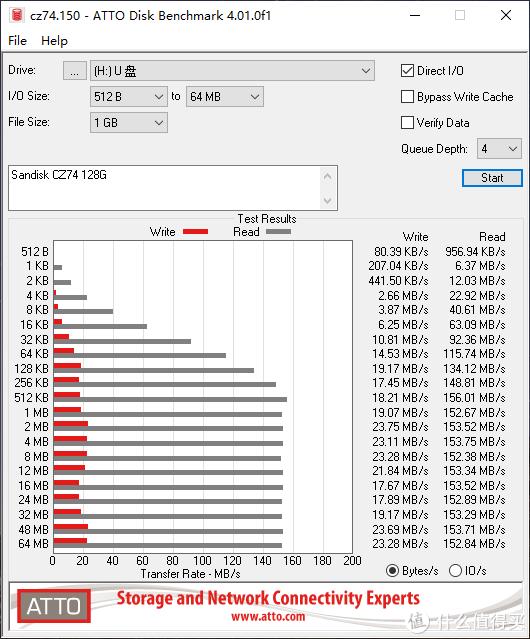 稳定耐用,还是USB 3.2?闪迪CZ74至尊高速酷奂闪存盘体验