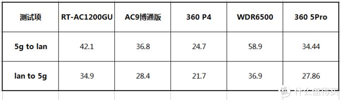 200元千兆无线路由器推荐:360家庭防火墙5Pro折腾之霸评测