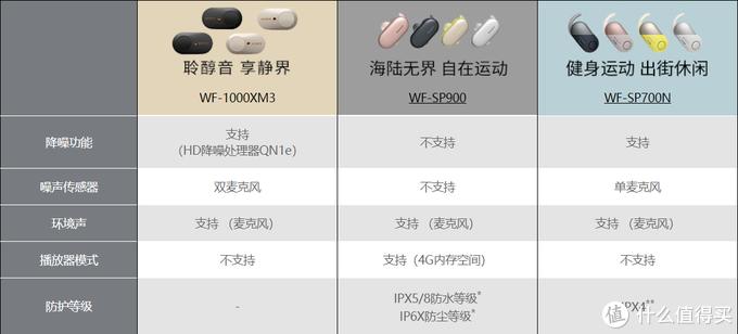 抢购、缺货、涨价,一机难求的索尼WF-1000XM3真无线降噪耳机,到底有何魔力?