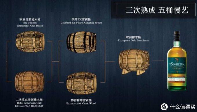 那些稀有的烈酒:小众威士忌指北