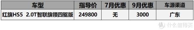 9月份20-30万车型汇总:该降降该加加,ATS-L降价10万2,ES200加价2万5
