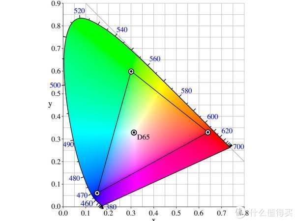 显示器sRGB,AdobeRGB,NTSC,DCI-P3色域有什么区别。科普贴(看完就是砖家)