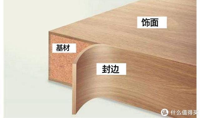 上图:板材构成(基材+饰面+封边)