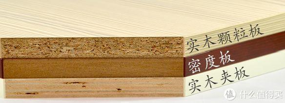 上图:三种板材直观对比