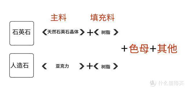 上图:石英石和人造石的原料区别