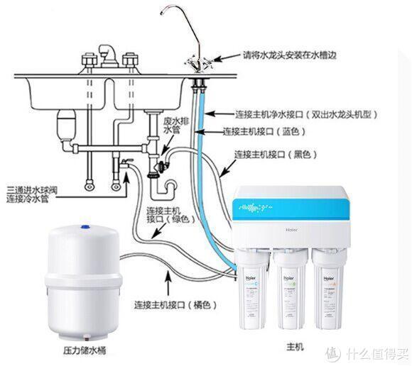 上图:台下式净水机安装示意图