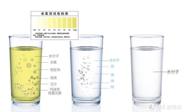 上图:自来水、净水、纯水的区别