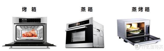上图:不同的蒸烤电器