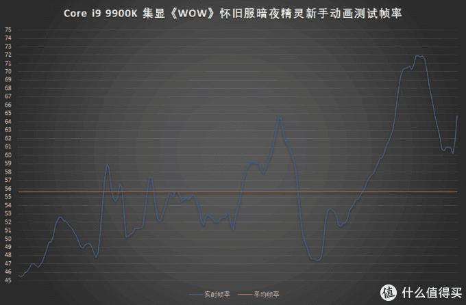 最低接近45fps,最高不超过75fps,平均约56fps,达到基本流畅