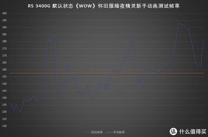 最低不低于130fps,最高不低于190fps,平均超过155fps,达到绝对流畅的水平
