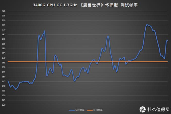 最低不低于135fps,最高不低于205fps,平均超过165fps