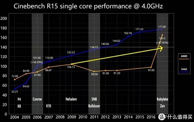Intel和AMD的消费级产品现状——AMD篇