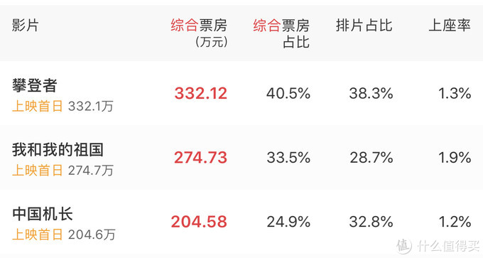 国庆档大片预售开启,《中国机长》《攀登者》《我和我的祖国》你更想看哪部?