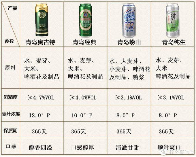 各易拉罐青啤产品区别