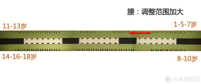 益卡思儿童床垫测评:有爱的大支撑,讲究的小慵懒(型号:乔治G220)