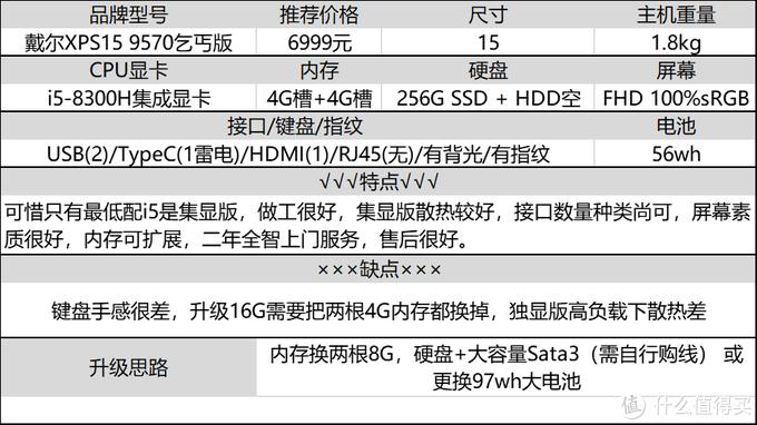 8G不够16G来凑,十年码农老司机分享:大内存笔记本选购经验及推荐