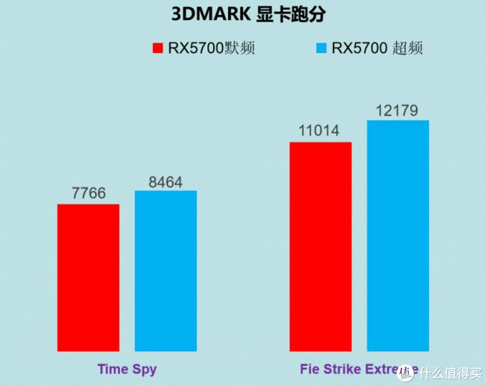AMD RX5700公版显卡,简评 (后续会有对比2060S 2070)