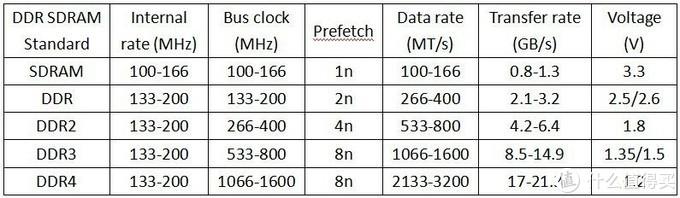 内存的频率和带宽