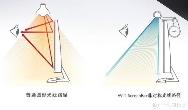从此告别眼药水——明基Wit ScreenBar Plus开箱评测