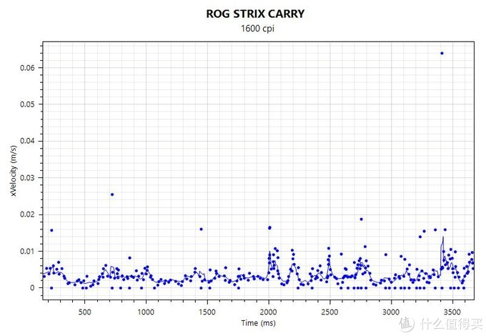 可能是ROG目前最好的竞技鼠标-- STRIX CARRY深度硬核评测