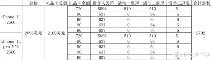 提前买好车票,iPhone11 Pro 256G不到6900元!!!