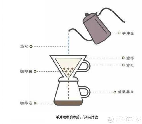 冲煮一杯好咖啡前要知道的事