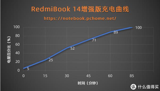 RedmiBook 14增强版充电曲线