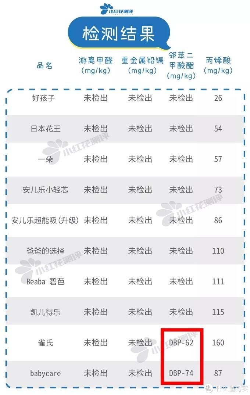 28款宝宝纸尿裤测评:雀氏、BC检出微量增塑剂!