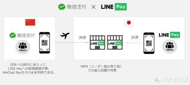 微信支持扫日本LINE Pay二维码支付,可以使用钱包余额付款