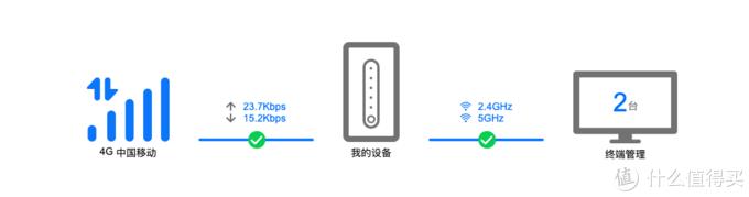 给宽带加个4G,榨干4G最后的潜能,华为4G路由2Pro使用感受
