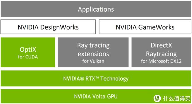 RTX在创作和游戏中的三条技术路线