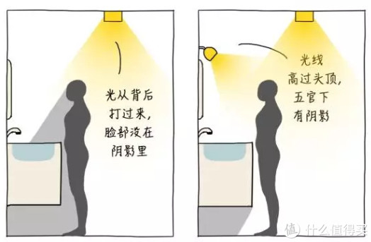 值无不言109期:家居灯具怎么选?从灯光知识到自用7款灯具推荐