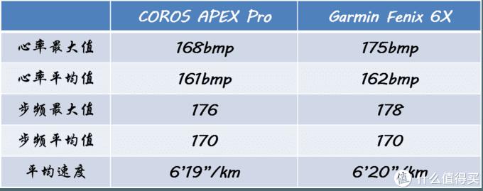 COROS APEX Pro急速开箱,兼与garmin飞6对比初体验