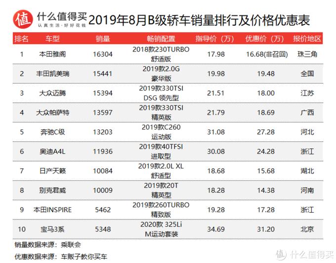 车榜单:2019年8月轿车销量及价格优惠排行榜