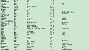 美的大家电家电清单(冰箱|热水器|洗衣机|电视机|抽油烟机)