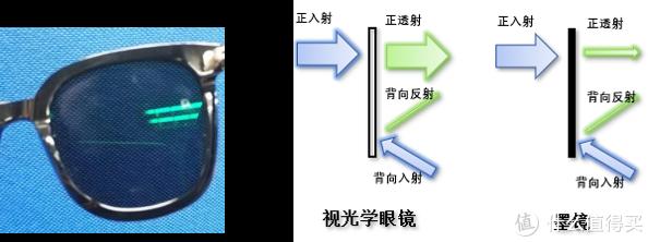 Fig 5. 背面反射光和原理示意图