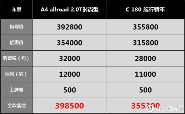 奥迪销售聊瓦罐:A4 allroad开一年还有的赚,自己差点买了A6 Avant