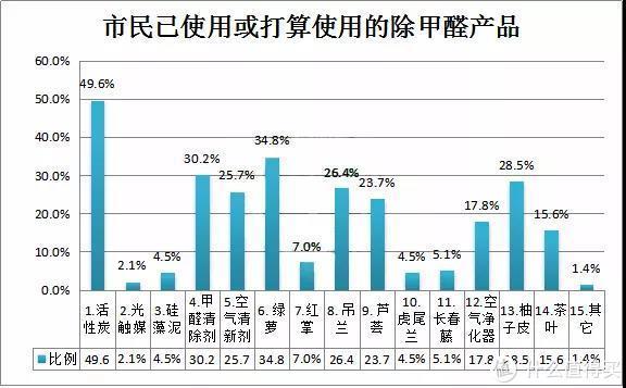▲据2017年3月深圳市消委会进行的除甲醛产品随机调查访问发现,市民在选择除甲醛产品上,甲醛清除剂的占比达到30.2%。