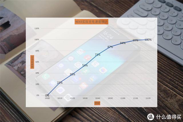 无界瀑布屏 49万跑分:vivo NEX 3抢鲜评测