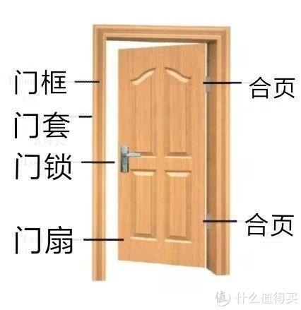 木门干货知识大全,从生产到安装全方位科普,告诉你如何选门?