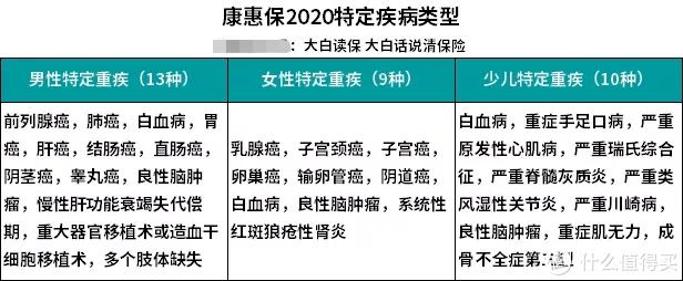 康惠保2020的特定疾病类型