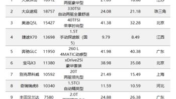 紧凑型SUV价格排行榜(奇瑞瑞虎 捷途X 丰田汉兰达 奥迪Q5L)