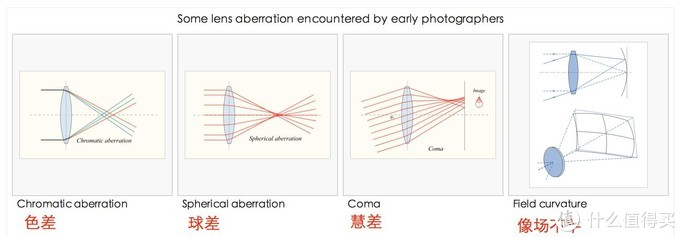 人类的光学技术毛病很多呀