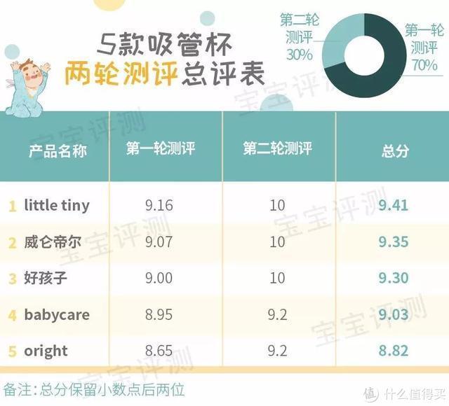 10款宝宝吸管杯测评:经过15个测评项目考验,谁值得,谁成渣