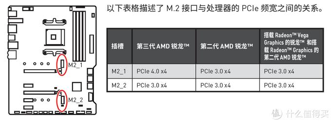 M.2接口示意图