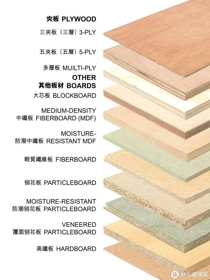 各类板材的详解图