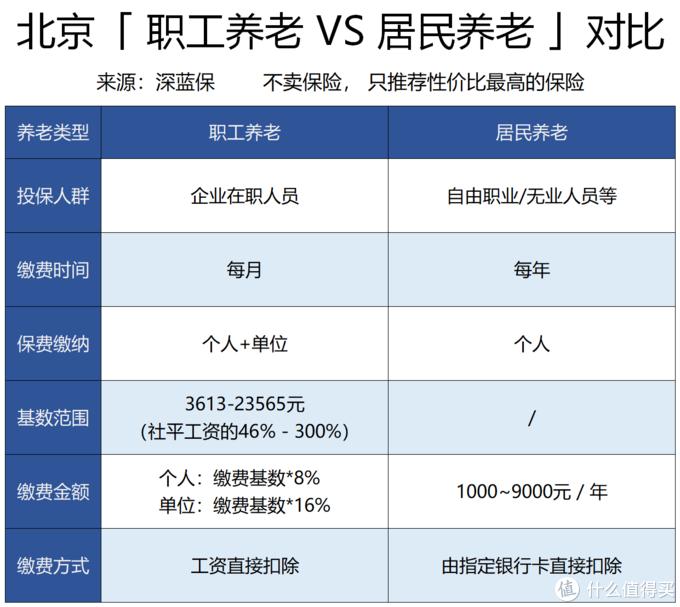 (2018 年北京市社会平均工资为 7855元/月)